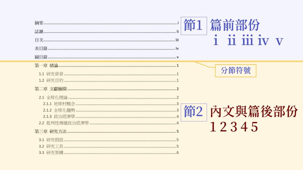 論文頁碼的示意圖,篇前部份與主內文以「分節符號」隔開